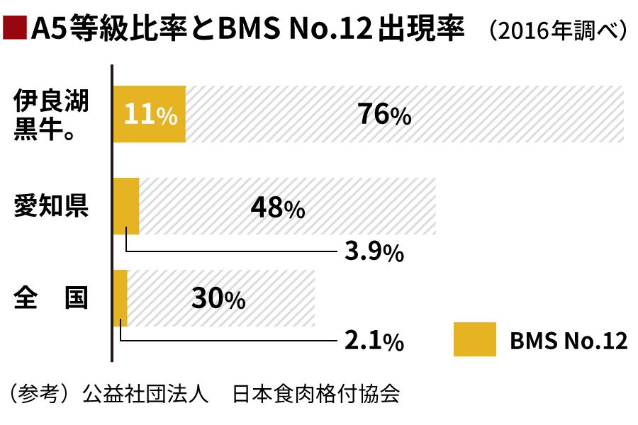 A5等級比率とBMS No.12出現率
